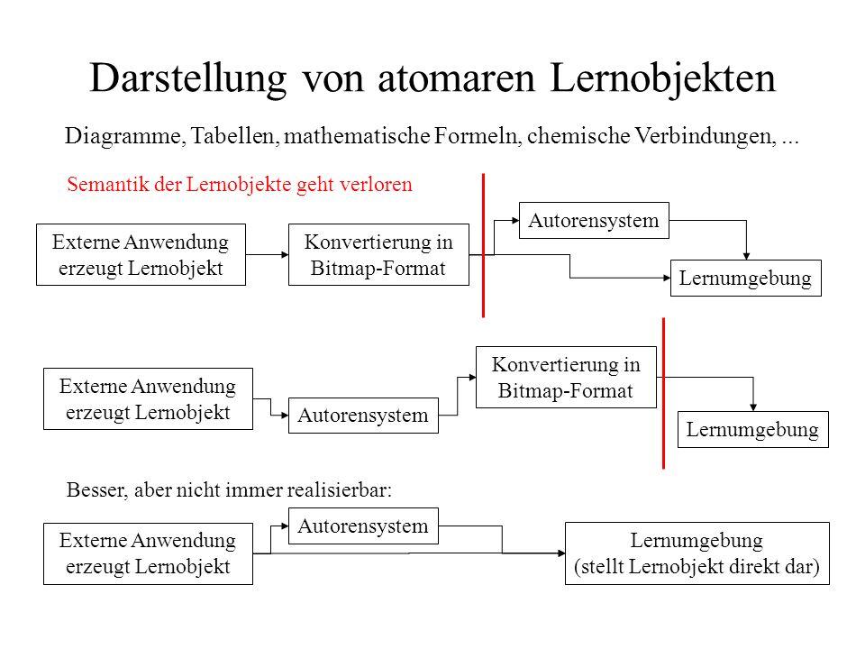 Darstellung von atomaren Lernobjekten Diagramme, Tabellen, mathematische Formeln, chemische Verbindungen,...