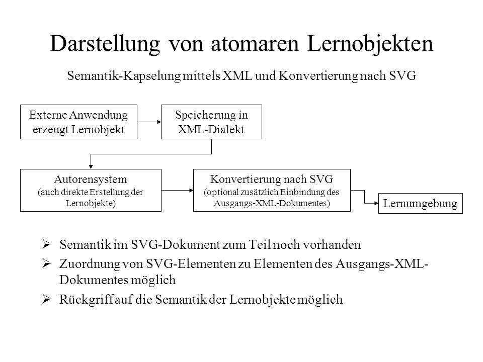 Darstellung von atomaren Lernobjekten Semantik-Kapselung mittels XML und Konvertierung nach SVG Externe Anwendung erzeugt Lernobjekt Speicherung in XML-Dialekt Autorensystem (auch direkte Erstellung der Lernobjekte) Lernumgebung Konvertierung nach SVG (optional zusätzlich Einbindung des Ausgangs-XML-Dokumentes)  Semantik im SVG-Dokument zum Teil noch vorhanden  Zuordnung von SVG-Elementen zu Elementen des Ausgangs-XML- Dokumentes möglich  Rückgriff auf die Semantik der Lernobjekte möglich