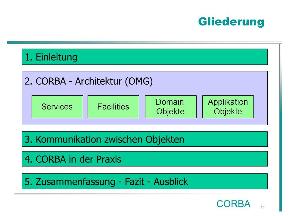 14 Gliederung 2. CORBA - Architektur (OMG) 1. Einleitung 3.