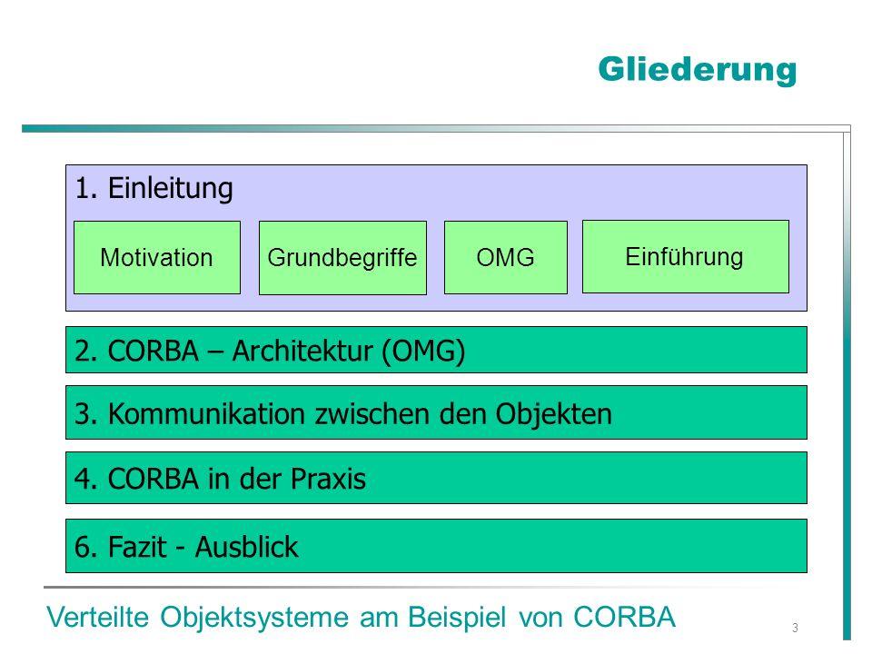 14 Gliederung 2.CORBA - Architektur (OMG) 1. Einleitung 3.