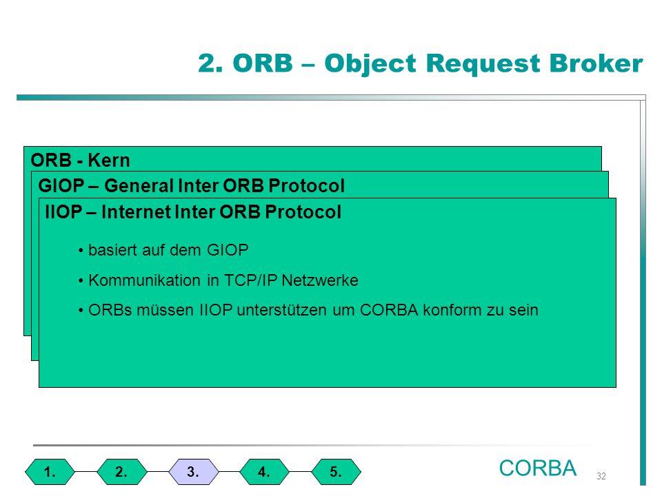32 1.4.3.2.5. CORBA 2.