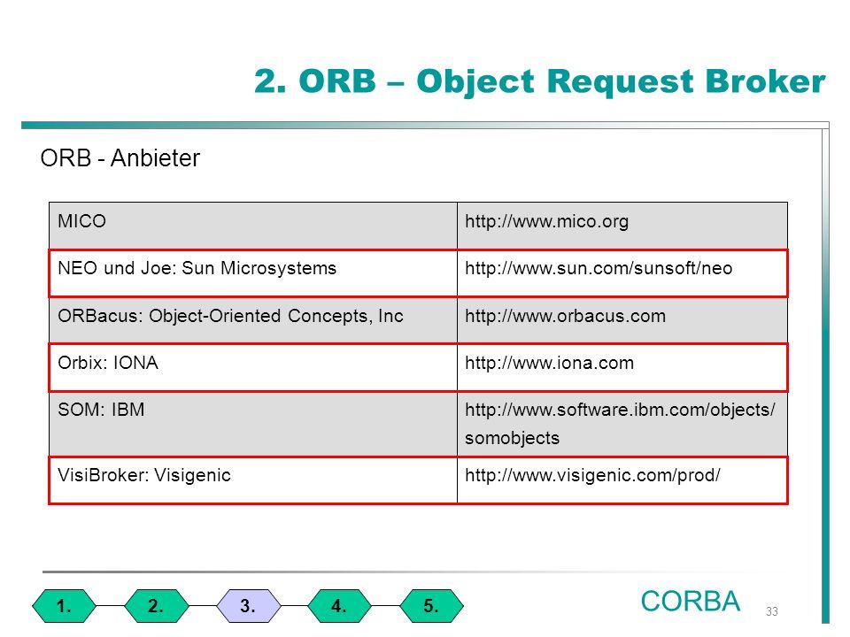 33 1.4.3.2.5. CORBA 2.