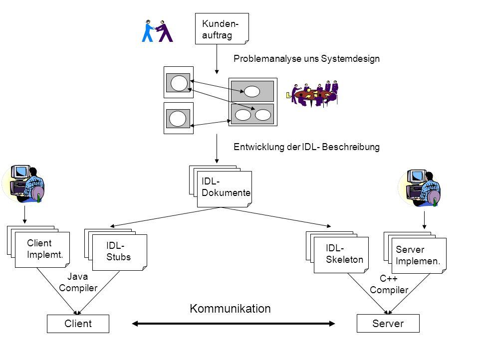 Kunden- auftrag Problemanalyse uns Systemdesign Entwicklung der IDL- Beschreibung IDL- Dokumente IDL- Stubs IDL- Skeleton Server Implemen.
