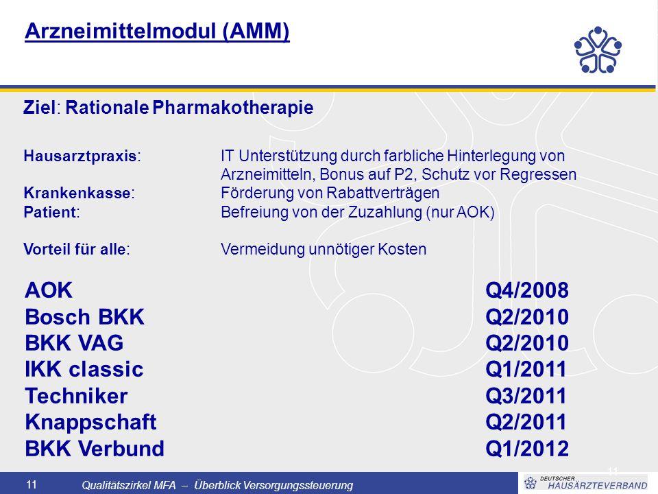 Qualitätszirkel MFA – Überblick Versorgungssteuerung 11 Arzneimittelmodul (AMM) Ziel: Rationale Pharmakotherapie AOKQ4/2008 Bosch BKKQ2/2010 BKK VAGQ2/2010 IKK classicQ1/2011 TechnikerQ3/2011 KnappschaftQ2/2011 BKK VerbundQ1/2012 Hausarztpraxis: IT Unterstützung durch farbliche Hinterlegung von Arzneimitteln, Bonus auf P2, Schutz vor Regressen Krankenkasse: Förderung von Rabattverträgen Patient: Befreiung von der Zuzahlung (nur AOK) Vorteil für alle: Vermeidung unnötiger Kosten