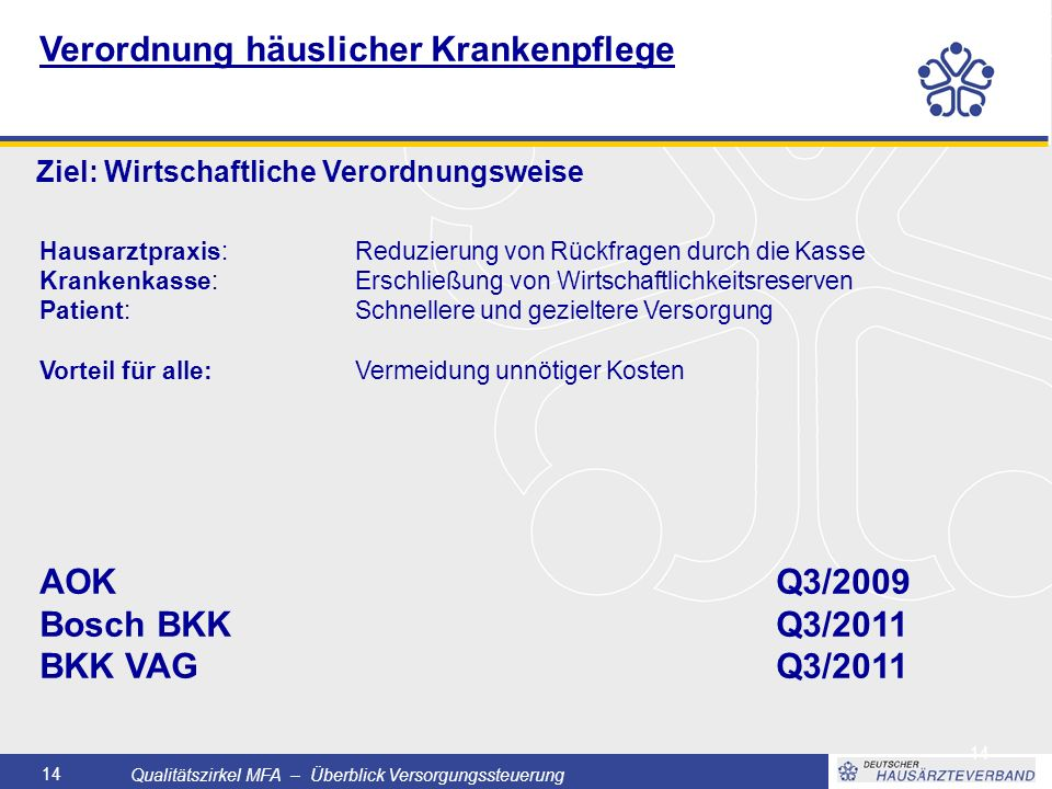 Qualitätszirkel MFA – Überblick Versorgungssteuerung 14 Hausarztpraxis: Reduzierung von Rückfragen durch die Kasse Krankenkasse: Erschließung von Wirtschaftlichkeitsreserven Patient: Schnellere und gezieltere Versorgung Vorteil für alle: Vermeidung unnötiger Kosten Verordnung häuslicher Krankenpflege Ziel: Wirtschaftliche Verordnungsweise AOKQ3/2009 Bosch BKKQ3/2011 BKK VAGQ3/2011
