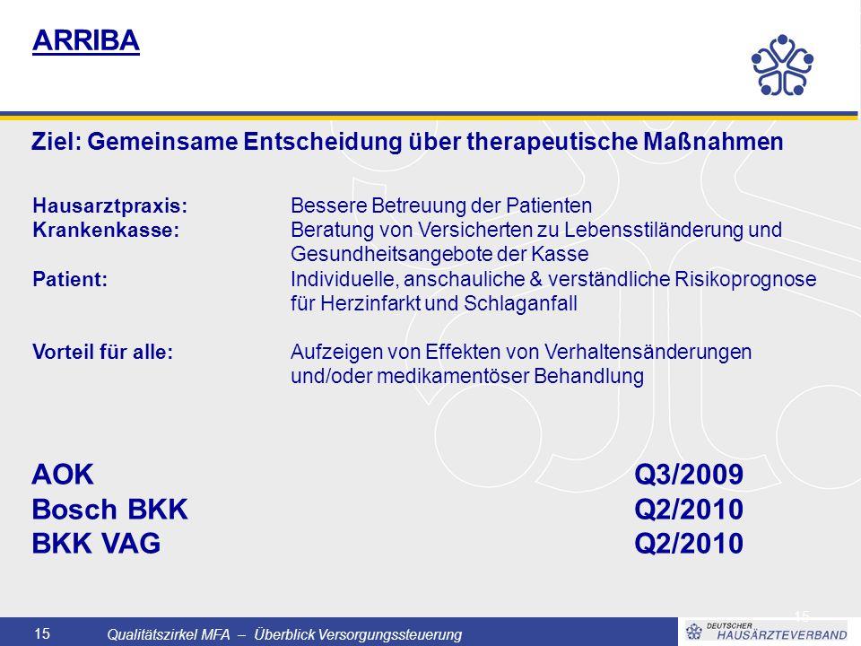 Qualitätszirkel MFA – Überblick Versorgungssteuerung 15 ARRIBA Ziel: Gemeinsame Entscheidung über therapeutische Maßnahmen AOKQ3/2009 Bosch BKKQ2/2010 BKK VAGQ2/2010 Hausarztpraxis: Bessere Betreuung der Patienten Krankenkasse: Beratung von Versicherten zu Lebensstiländerung und Gesundheitsangebote der Kasse Patient: Individuelle, anschauliche & verständliche Risikoprognose für Herzinfarkt und Schlaganfall Vorteil für alle: Aufzeigen von Effekten von Verhaltensänderungen und/oder medikamentöser Behandlung