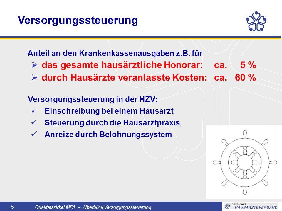 Qualitätszirkel MFA – Überblick Versorgungssteuerung 5 5 Versorgungssteuerung Anteil an den Krankenkassenausgaben z.B.