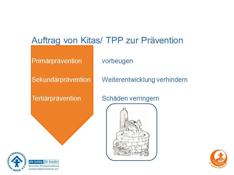 Primärprävention vorbeugen Sekundärprävention Weiterentwicklung verhindern Tertiärprävention Schäden verringern