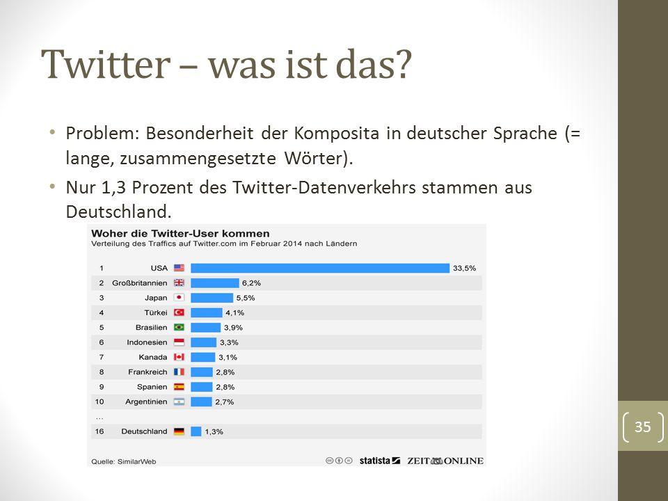 Twitter – was ist das? Problem: Besonderheit der Komposita in deutscher Sprache (= lange, zusammengesetzte Wörter). Nur 1,3 Prozent des Twitter-Datenv