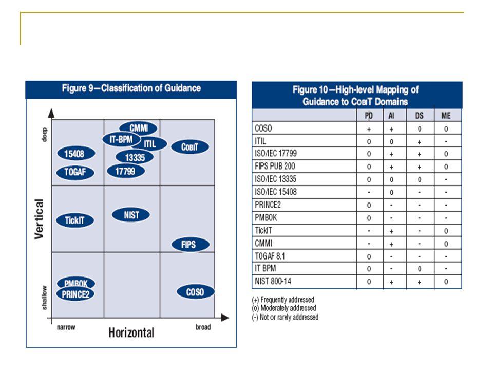 Navigation im COBIT Framework Für jeden IT-Prozess ist ein High-Level übergeordnetes Control Objective angegeben, welches gemeinsam mit den Kernzielen und Metriken in Form eines Wasserfalls dargestellt wird.