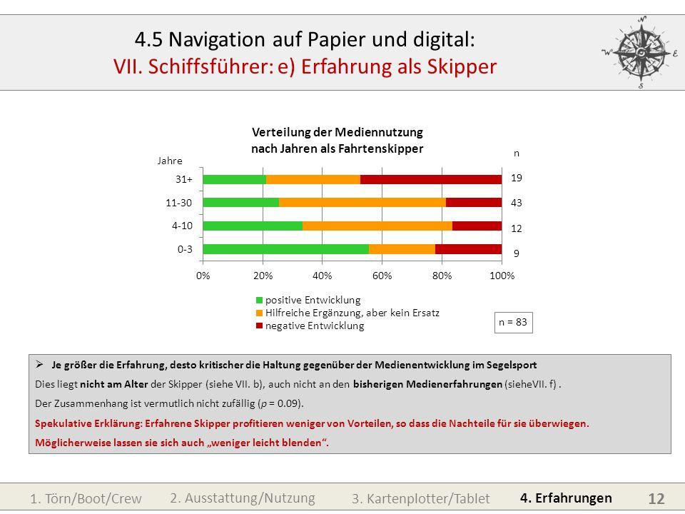 1. Törn/Boot/Crew3. Kartenplotter/Tablet 4. Erfahrungen 2. Ausstattung/Nutzung 12 4.5 Navigation auf Papier und digital: VII. Schiffsführer: e) Erfahr