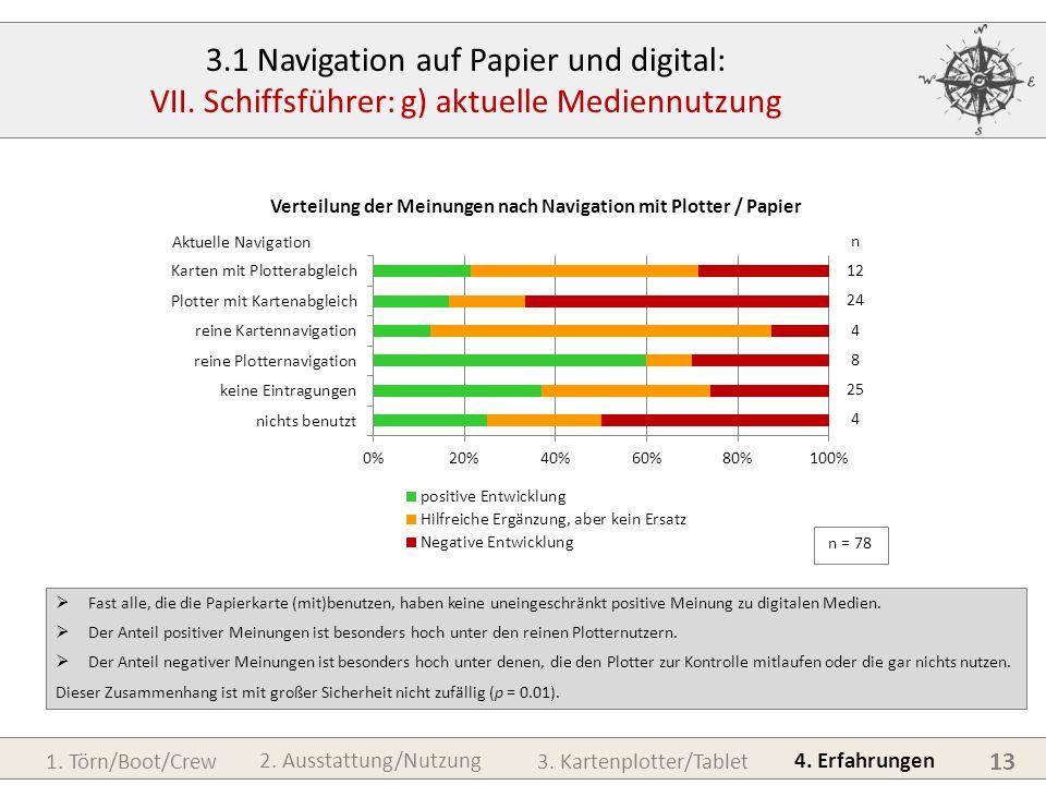 1. Törn/Boot/Crew3. Kartenplotter/Tablet 4. Erfahrungen 2. Ausstattung/Nutzung 13 3.1 Navigation auf Papier und digital: VII. Schiffsführer: g) aktuel