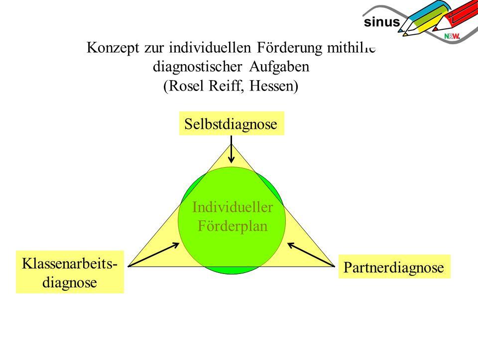 Konzept zur individuellen Förderung mithilfe diagnostischer Aufgaben (Rosel Reiff, Hessen) Selbstdiagnose Partnerdiagnose Klassenarbeits- diagnose Individueller Förderplan