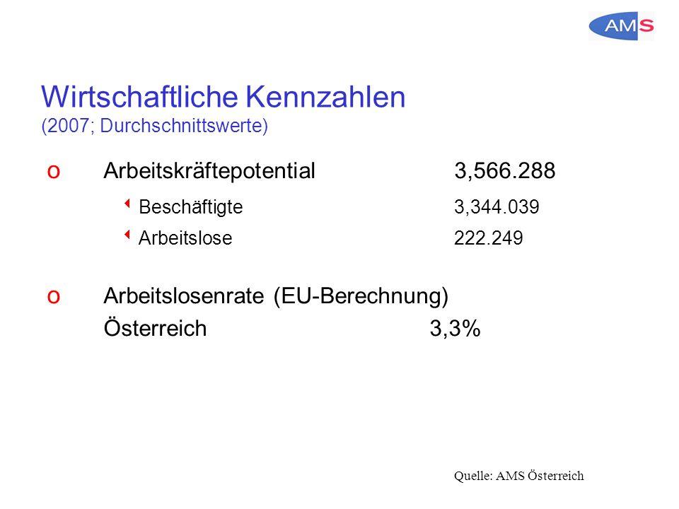 Wirtschaftliche Kennzahlen (2007; Durchschnittswerte) o Arbeitskräftepotential3,566.288  Beschäftigte3,344.039  Arbeitslose222.249 o Arbeitslosenrate (EU-Berechnung) Österreich 3,3% Quelle: AMS Österreich