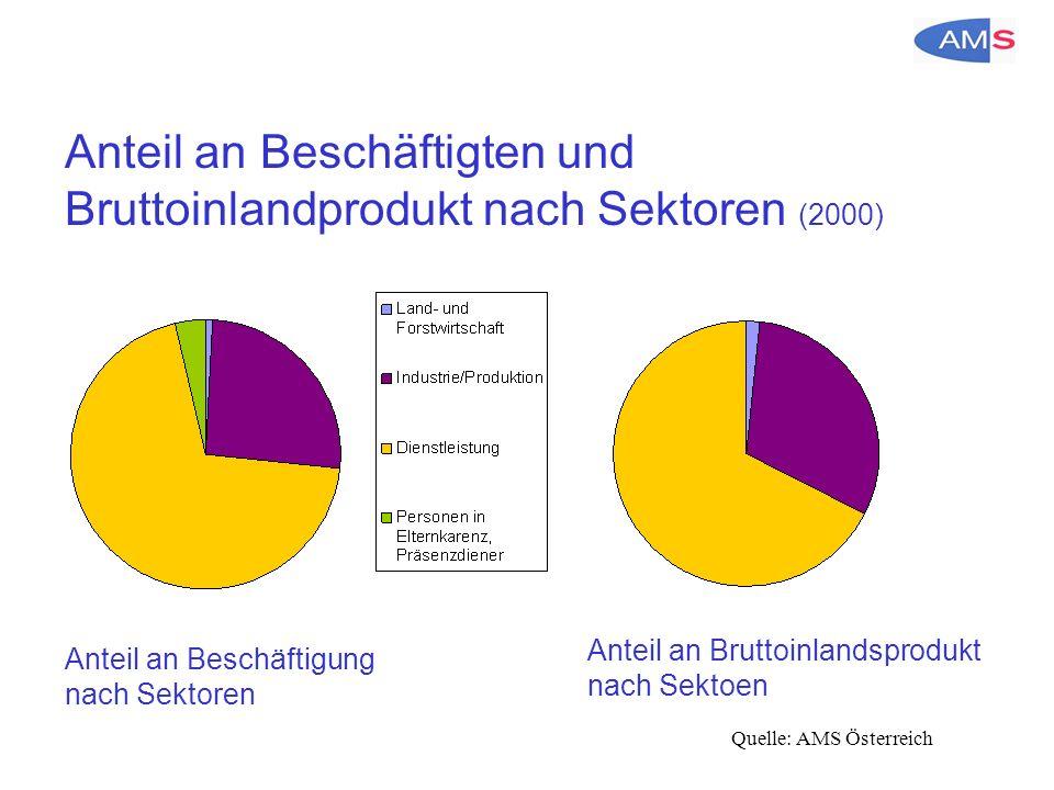 Anteil an Beschäftigten und Bruttoinlandprodukt nach Sektoren (2000) Quelle: AMS Österreich Anteil an Beschäftigung nach Sektoren Anteil an Bruttoinlandsprodukt nach Sektoen
