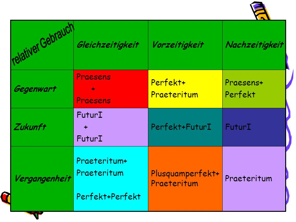 Praeteritum Plusquamperfekt+ Praeteritum Praeteritum+ Praeteritum Perfekt+Perfekt Vergangenheit FuturIPerfekt+FuturI FuturI + FuturI Zukunft Praesens+