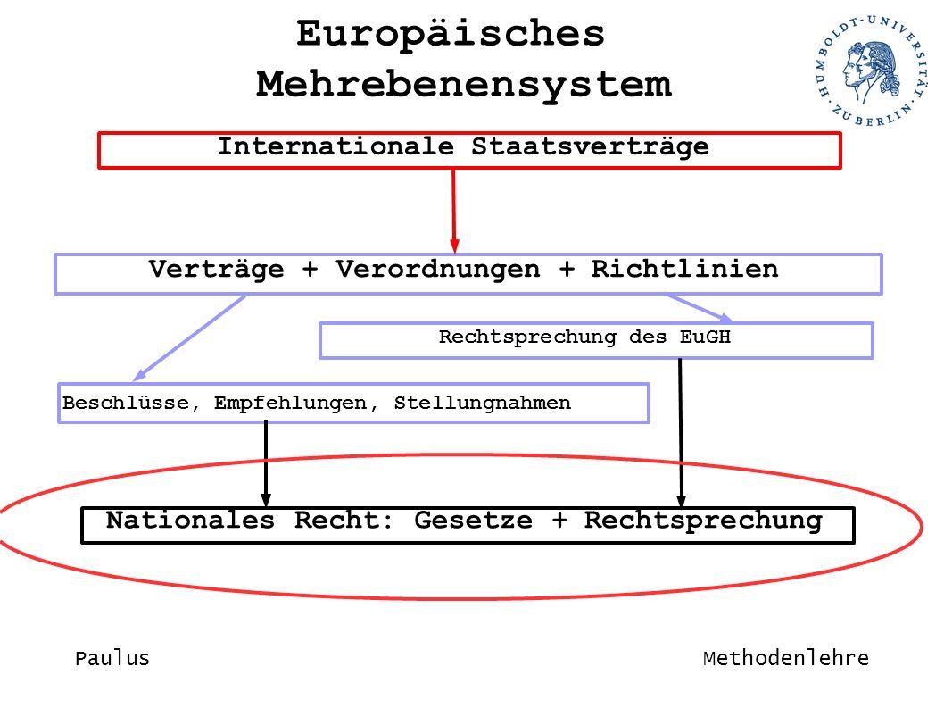 Internationale Staatsverträge Verträge + Verordnungen + Richtlinien Rechtsprechung des EuGH Beschlüsse, Empfehlungen, Stellungnahmen NationalesRecht:Gesetze+ Rechtsprechung Europäisches Mehrebenensystem PaulusMethodenlehre