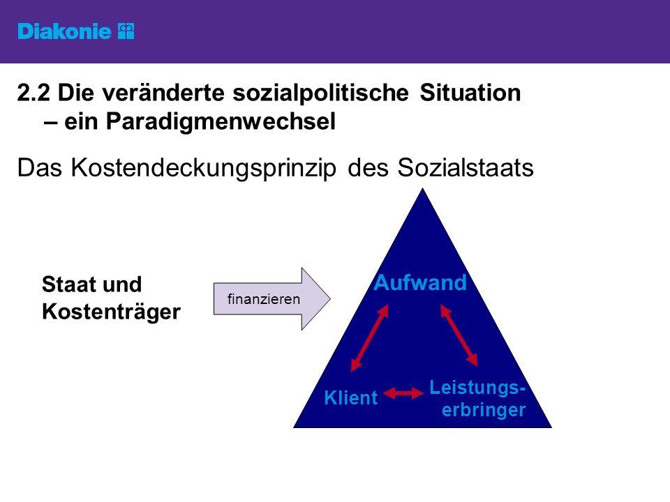 2.2 Die veränderte sozialpolitische Situation – ein Paradigmenwechsel Das Kostendeckungsprinzip des Sozialstaats Staat und Kostenträger Klient Leistungs- erbringer Aufwand finanzieren