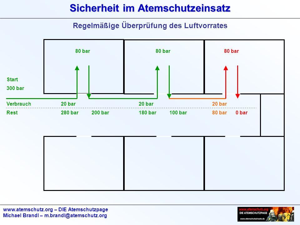 Sicherheit im Atemschutzeinsatz www.atemschutz.org – DIE Atemschutzpage Michael Brandl – m.brandl@atemschutz.org Regelmäßige Überprüfung des Luftvorra