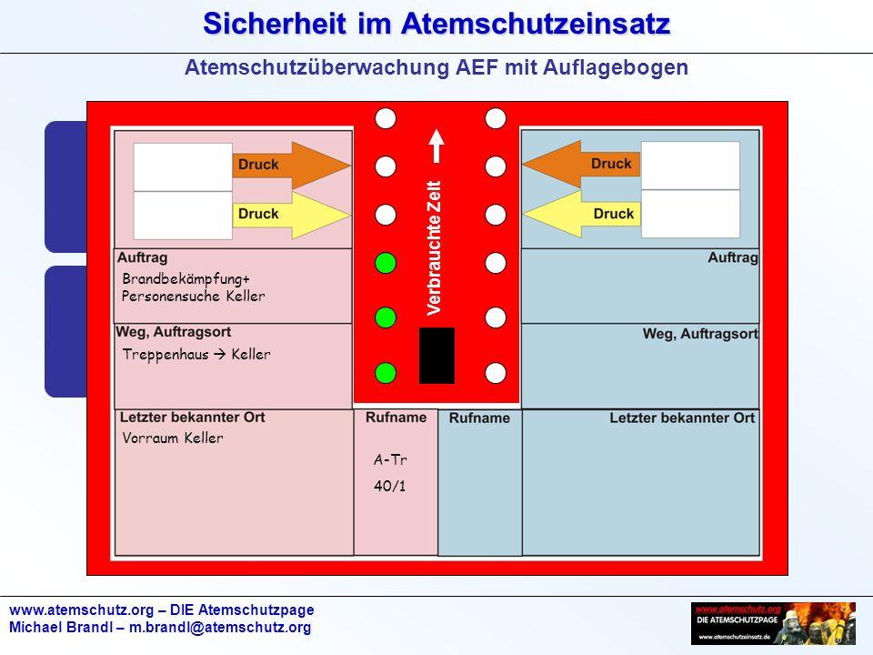Sicherheit im Atemschutzeinsatz www.atemschutz.org – DIE Atemschutzpage Michael Brandl – m.brandl@atemschutz.org Verbrauchte Zeit Brandbekämpfung+ Personensuche Keller A-Tr 40/1 Treppenhaus  Keller Vorraum Keller 160 3.