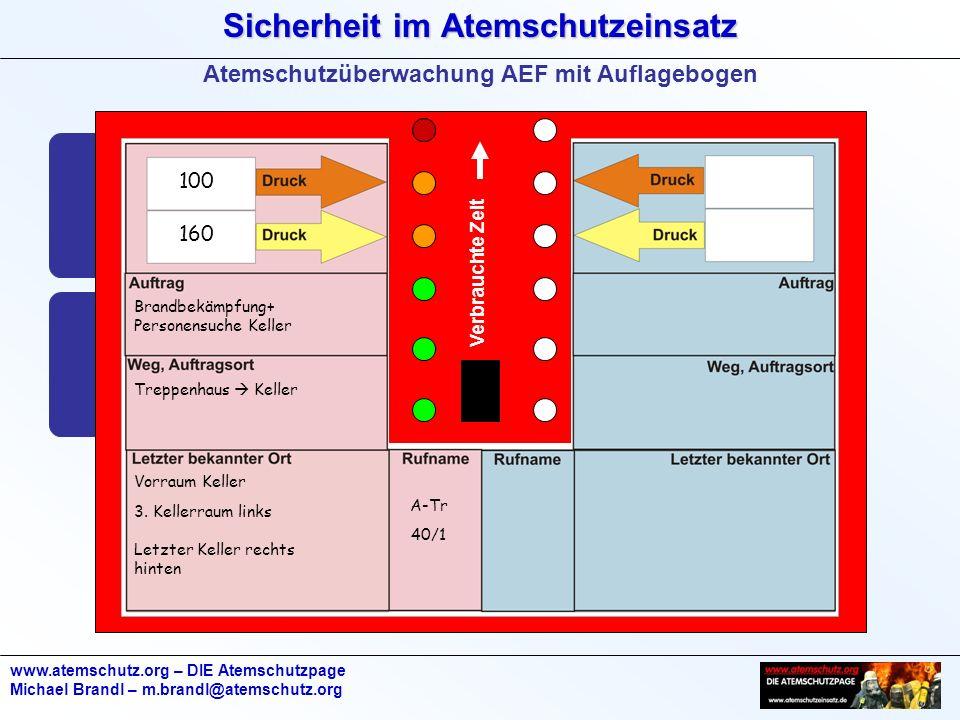 Sicherheit im Atemschutzeinsatz www.atemschutz.org – DIE Atemschutzpage Michael Brandl – m.brandl@atemschutz.org Verbrauchte Zeit Brandbekämpfung+ Per
