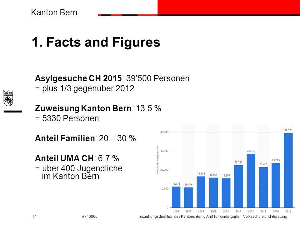 Kanton Bern #740866 1. Facts and Figures 17Erziehungsdirektion des Kantons Bern / Amt für Kindergarten, Volksschule und Beratung Asylgesuche CH 2015: