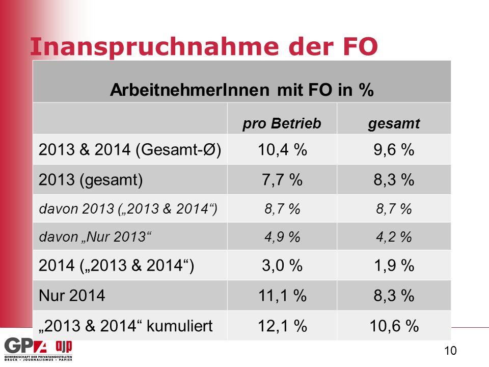 """10 Inanspruchnahme der FO ArbeitnehmerInnen mit FO in % pro Betriebgesamt 2013 & 2014 (Gesamt-Ø)10,4 %9,6 % 2013 (gesamt)7,7 %8,3 % davon 2013 (""""2013 & 2014 )8,7 % davon """"Nur 2013 4,9 %4,2 % 2014 (""""2013 & 2014 )3,0 %1,9 % Nur 201411,1 %8,3 % """"2013 & 2014 kumuliert12,1 %10,6 %"""