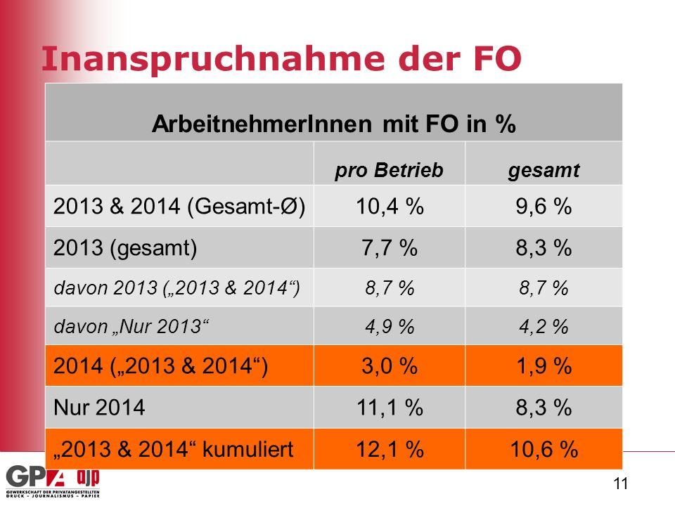 """11 Inanspruchnahme der FO ArbeitnehmerInnen mit FO in % pro Betriebgesamt 2013 & 2014 (Gesamt-Ø)10,4 %9,6 % 2013 (gesamt)7,7 %8,3 % davon 2013 (""""2013 & 2014 )8,7 % davon """"Nur 2013 4,9 %4,2 % 2014 (""""2013 & 2014 )3,0 %1,9 % Nur 201411,1 %8,3 % """"2013 & 2014 kumuliert12,1 %10,6 %"""