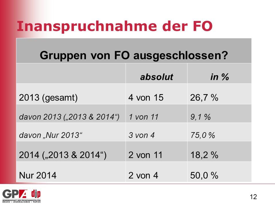 12 Inanspruchnahme der FO Gruppen von FO ausgeschlossen.