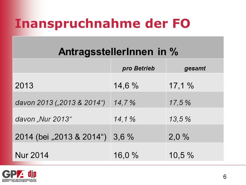 """6 Inanspruchnahme der FO AntragsstellerInnen in % pro Betriebgesamt 201314,6 %17,1 % davon 2013 (""""2013 & 2014 )14,7 %17,5 % davon """"Nur 2013 14,1 %13,5 % 2014 (bei """"2013 & 2014 )3,6 %2,0 % Nur 201416,0 %10,5 %"""