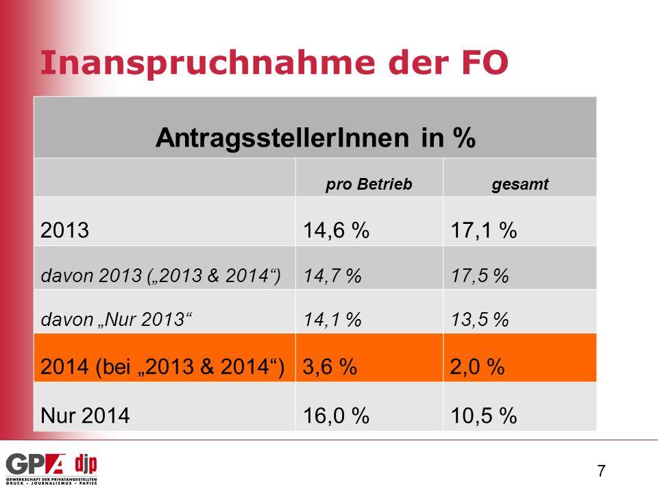 """7 Inanspruchnahme der FO AntragsstellerInnen in % pro Betriebgesamt 201314,6 %17,1 % davon 2013 (""""2013 & 2014 )14,7 %17,5 % davon """"Nur 2013 14,1 %13,5 % 2014 (bei """"2013 & 2014 )3,6 %2,0 % Nur 201416,0 %10,5 %"""
