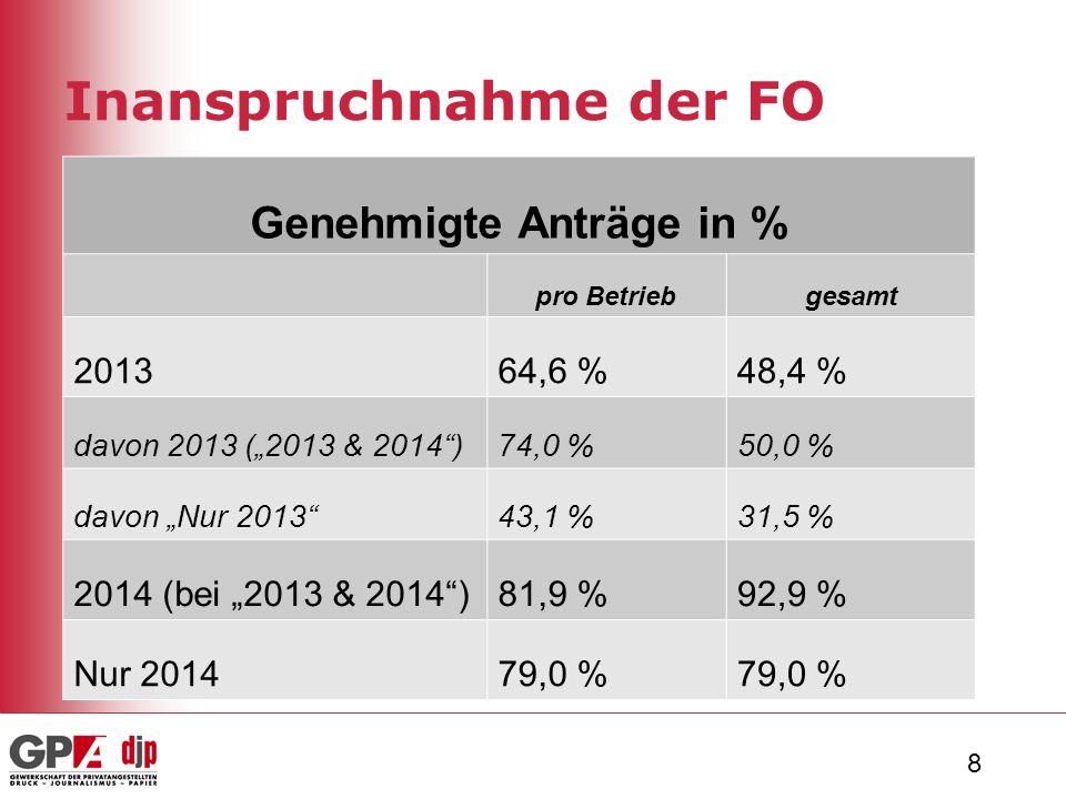 29 Vergleich mit Erhebung 2013 GPA-djp 2013* GPA-djp 2014 Rücklaufquote Fragebogen60 %44 % FO angedacht / eingeführt27 %38,5 % Geschäftsführung mit Veto45 %72 % Anträge auf FO in % (2013) 18,6 %17,1 % Anträge genehmigt in % (2013) 52,1 %48,4 % ArbeitnehmerInnen mit FO in % (2013) 9,7 %8,3 % Verteilung ähnlich bei: Geschlecht, BG, Alter *Soder, Michael (2014): Die Freizeitoption in Kollektivverträgen.