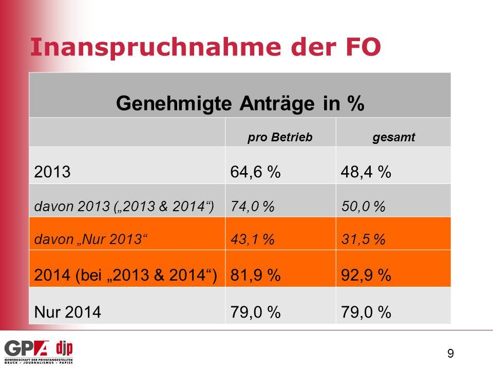 """9 Inanspruchnahme der FO Genehmigte Anträge in % pro Betriebgesamt 201364,6 %48,4 % davon 2013 (""""2013 & 2014 )74,0 %50,0 % davon """"Nur 2013 43,1 %31,5 % 2014 (bei """"2013 & 2014 )81,9 %92,9 % Nur 201479,0 %"""