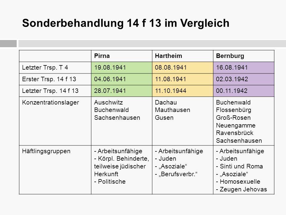 Sonderbehandlung 14 f 13 im Vergleich PirnaHartheimBernburg Letzter Trsp. T 419.08.194108.08.194116.08.1941 Erster Trsp. 14 f 1304.06.194111.08.194102
