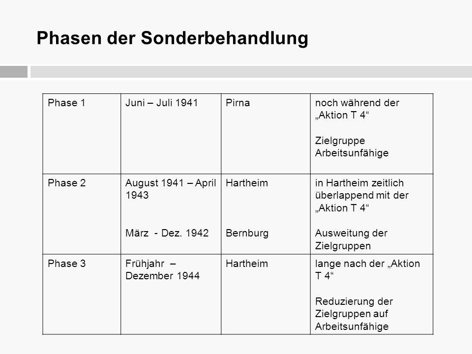 """Phasen der Sonderbehandlung Phase 1Juni – Juli 1941Pirnanoch während der """"Aktion T 4"""" Zielgruppe Arbeitsunfähige Phase 2August 1941 – April 1943 März"""