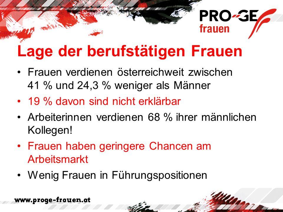 Lage der berufstätigen Frauen Frauen verdienen österreichweit zwischen 41 % und 24,3 % weniger als Männer 19 % davon sind nicht erklärbar Arbeiterinnen verdienen 68 % ihrer männlichen Kollegen.