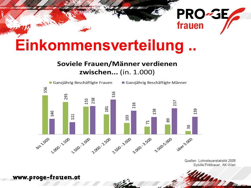 Einkommensverteilung.. Quellen: Lohnsteuerstatistik 2008 Sybille Pirklbauer, AK-Wien