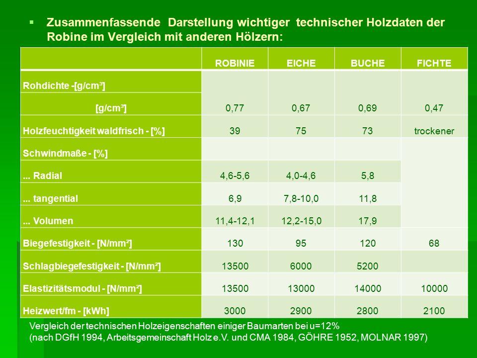   Zusammenfassende Darstellung wichtiger technischer Holzdaten der Robine im Vergleich mit anderen Hölzern: ROBINIEEICHEBUCHEFICHTE Rohdichte -[g/cm³] 0,770,670,690,47 [g/cm³] Holzfeuchtigkeit waldfrisch - [%]397573trockener Schwindmaße - [%]...