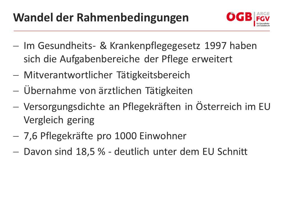  Im Gesundheits- & Krankenpflegegesetz 1997 haben sich die Aufgabenbereiche der Pflege erweitert  Mitverantwortlicher Tätigkeitsbereich  Übernahme von ärztlichen Tätigkeiten  Versorgungsdichte an Pflegekräften in Österreich im EU Vergleich gering  7,6 Pflegekräfte pro 1000 Einwohner  Davon sind 18,5 % - deutlich unter dem EU Schnitt Wandel der Rahmenbedingungen