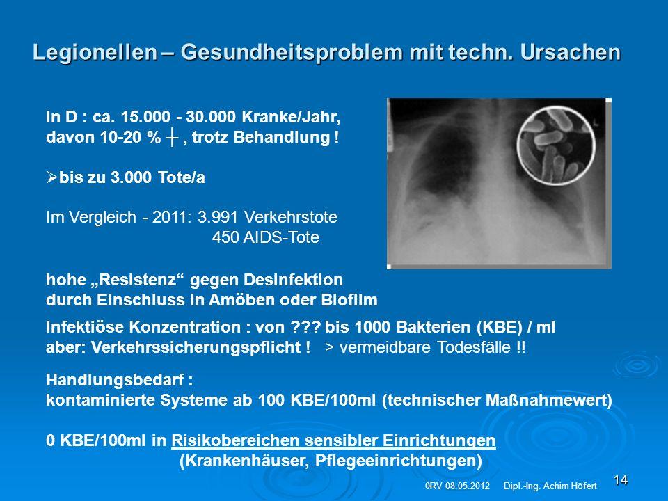 14 Legionellen – Gesundheitsproblem mit techn. Ursachen In D : ca. 15.000 - 30.000 Kranke/Jahr, davon 10-20 % ┼, trotz Behandlung !  bis zu 3.000 Tot