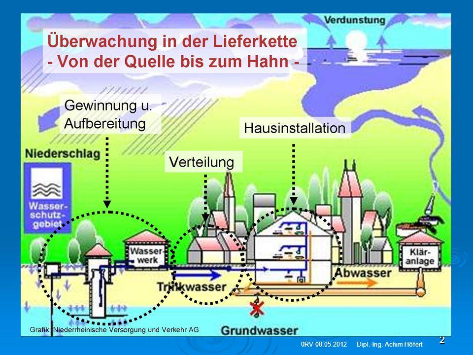 2 0RV 08.05.2012Dipl.-Ing. Achim Höfert