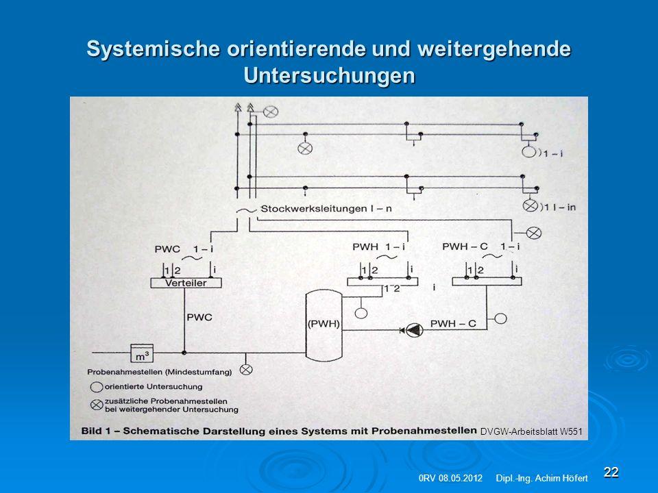 22 Systemische orientierende und weitergehende Untersuchungen DVGW-Arbeitsblatt W551 0RV 08.05.2012Dipl.-Ing. Achim Höfert