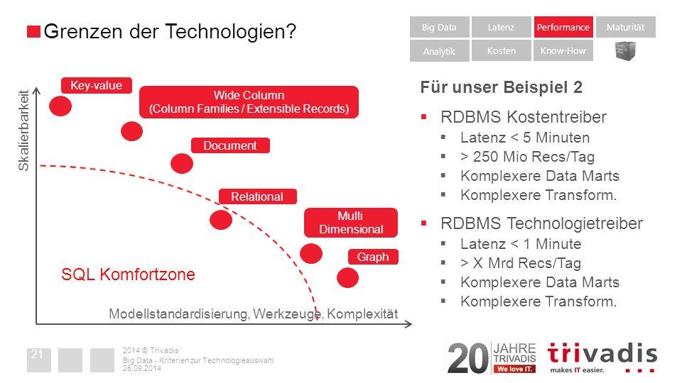 2014 © Trivadis 25.09.2014 Big Data - Kriterien zur Technologieauswahl 21 Grenzen der Technologien.