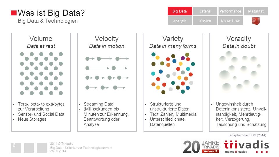 2014 © Trivadis  McKinsey Big Data refers to datasets whose size is beyond the ability of typical database software tools to capture, store, manage, and analyze.