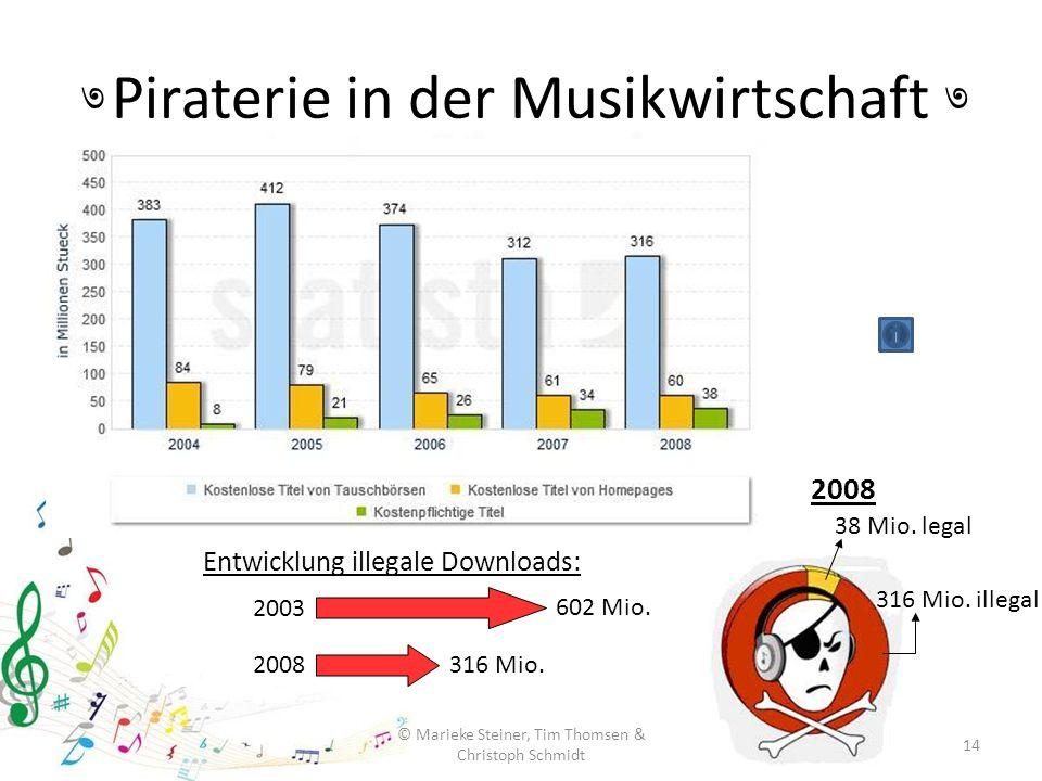 © Marieke Steiner, Tim Thomsen & Christoph Schmidt 14 Piraterie in der Musikwirtschaft ৩৩ 38 Mio. legal 316 Mio. illegal Entwicklung illegale Download