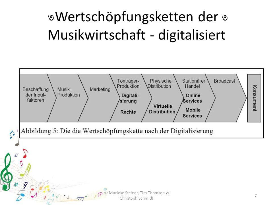 Wertschöpfungsketten der Musikwirtschaft - digitalisiert 7 © Marieke Steiner, Tim Thomsen & Christoph Schmidt ৩৩