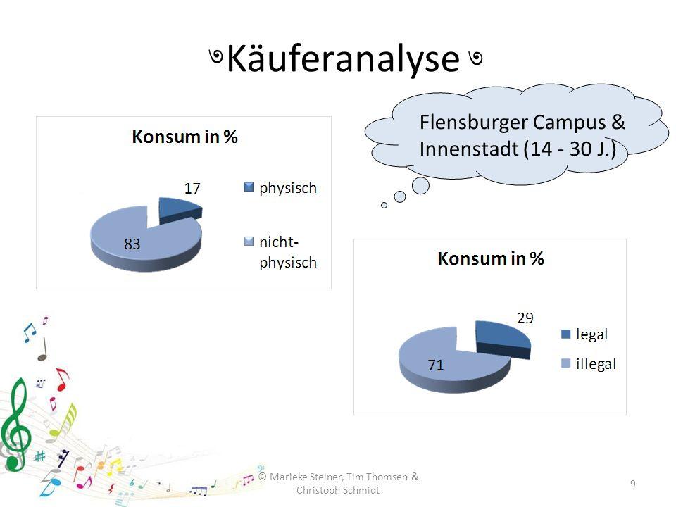 Käuferanalyse 9 © Marieke Steiner, Tim Thomsen & Christoph Schmidt ৩ ৩ Flensburger Campus & Innenstadt (14 - 30 J.)