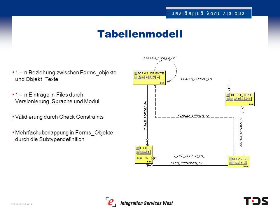 TDS 18.06.2016 XX 9 Tabellenmodell 1 – n Beziehung zwischen Forms_objekte und Objekt_Texte 1 – n Einträge in Files durch Versionierung, Sprache und Modul Validierung durch Check Constraints Mehrfachüberlappung in Forms_Objekte durch die Subtypendefinition