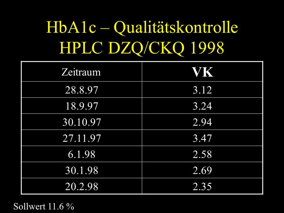 HbA1c – Qualitätskontrolle HPLC DZQ/CKQ 1998 Zeitraum VK 28.8.973.12 18.9.973.24 30.10.972.94 27.11.973.47 6.1.982.58 30.1.982.69 20.2.982.35 Sollwert 11.6 %