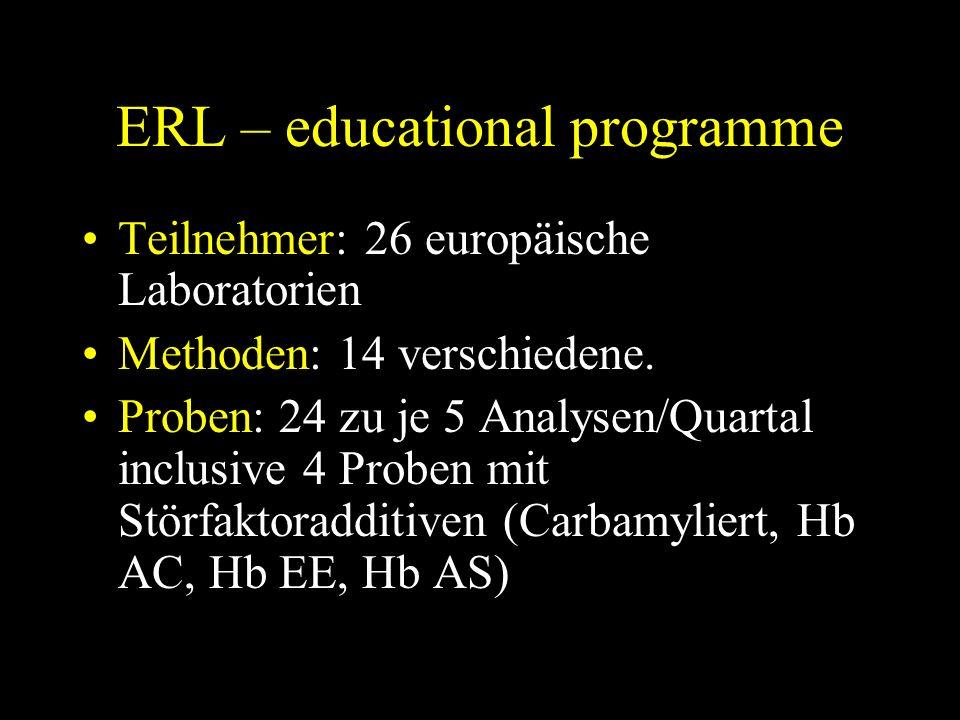 ERL – educational programme Teilnehmer: 26 europäische Laboratorien Methoden: 14 verschiedene.